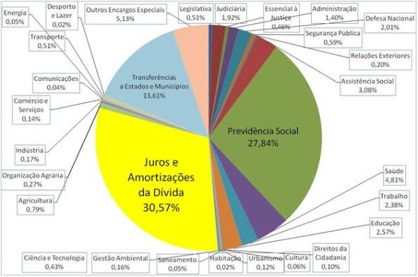 Orçamento Geral da União – 2008