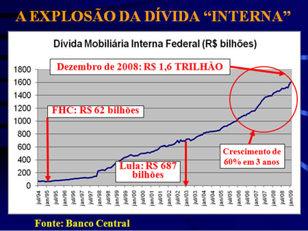 Evolução da dívida interna segundo a Auditoria Cidadã da Dívida