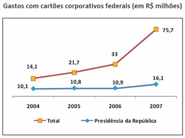Fonte: Transparência Brasil