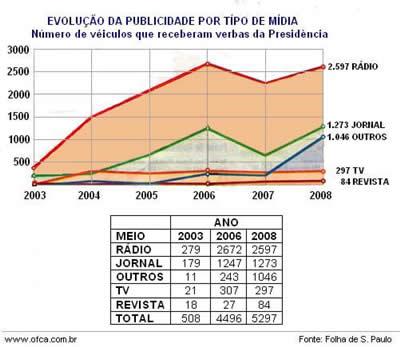 evolucao_dos_gastos_publicidade_lula